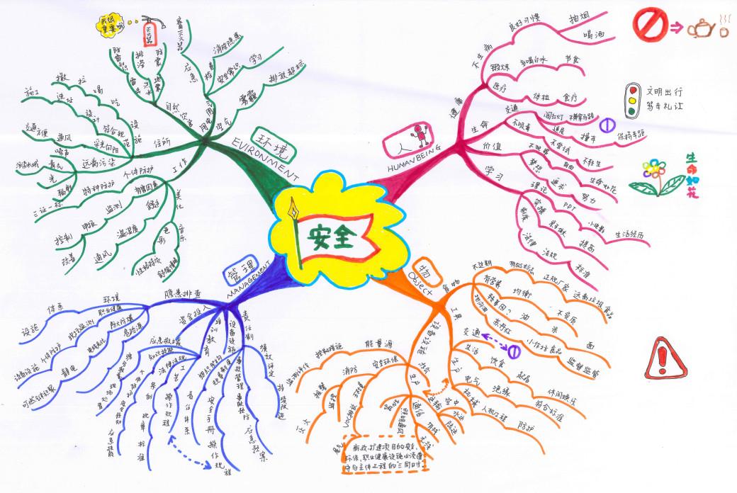 """我们可以把隐患排查治理中的两大基本要素用阴阳鱼图画出来,以展示安全生产检查与隐患排查治理工作相辅相承的关系。这得益于我们自己对管理的理解,得益于长期以来安全生产管理工作的经验和心得,这是""""思维导图""""帮助我们同时利用两边大脑进行思维的结果。两边大脑都动起来了,发挥头脑风暴和发散性思维,就会捕捉到更多的灵感和关键信息。也能比较容易地帮我们发现疏漏,以及时进行补充。这对于我们做工作计划、知识梳理、活动策划等都有积极的意义和良好的作用。当然,它也可以被应用在诸如某一次具体的安全知识学习"""